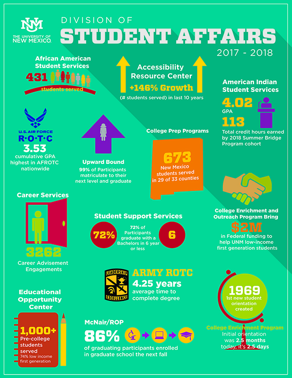 Student Affairs 2017-2018 Collective Data Infographic